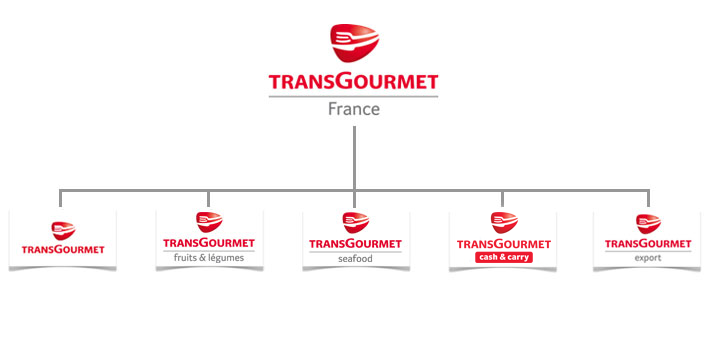 Transgourmet Holding