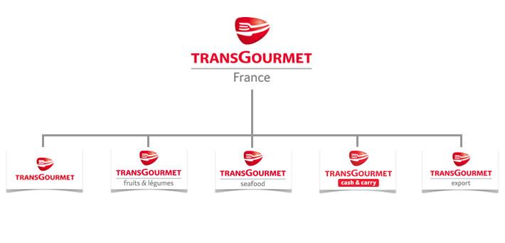 Transgourmet Holding